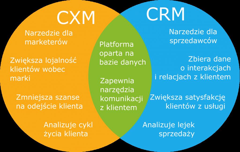 cxmcrm2